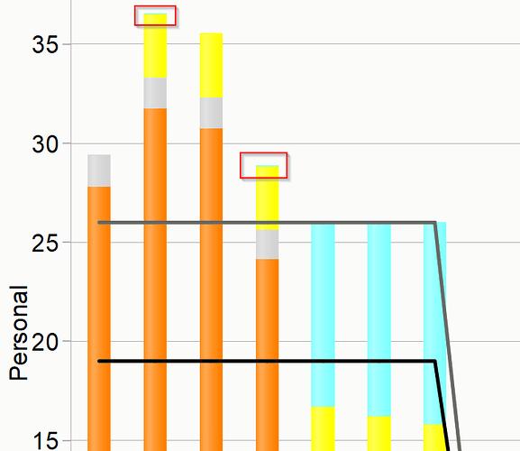 LL21-Diagramm-Werte-uber-Reihen-Umgang-mit-0.png